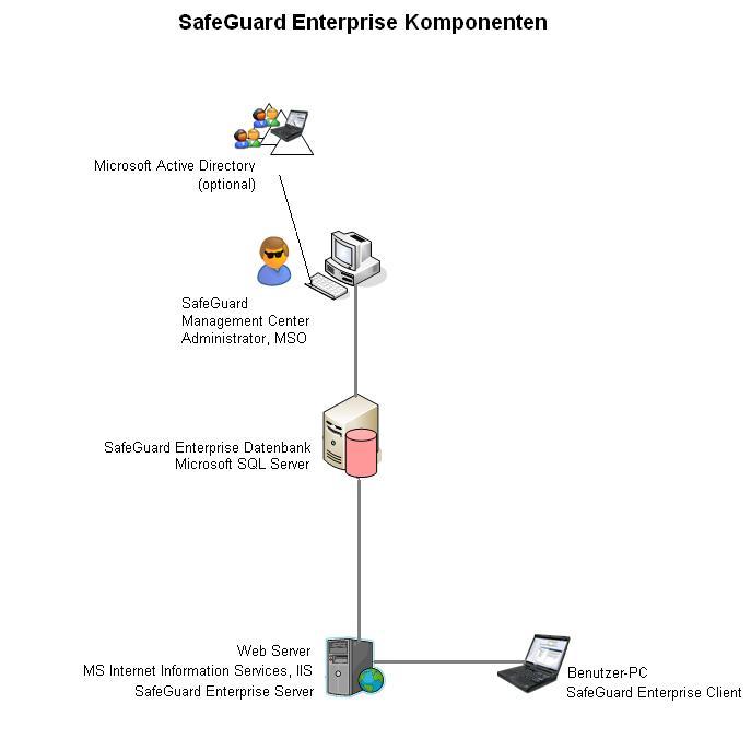 SafeGuard Enterprise Administratorhilfe